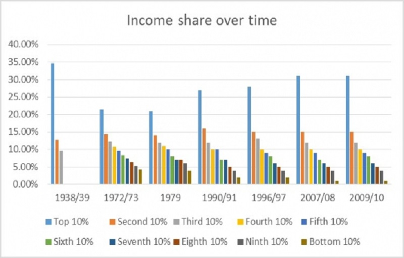 Economic Growth and Equity in the Distribution of Income