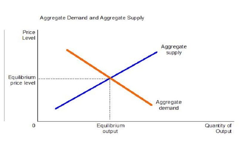 Chapter 9: Aggregate Demand and Aggregate Supply